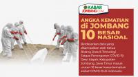 Infografis Tembus 10 Besar Angka Kematian Covid-19 di Jombang
